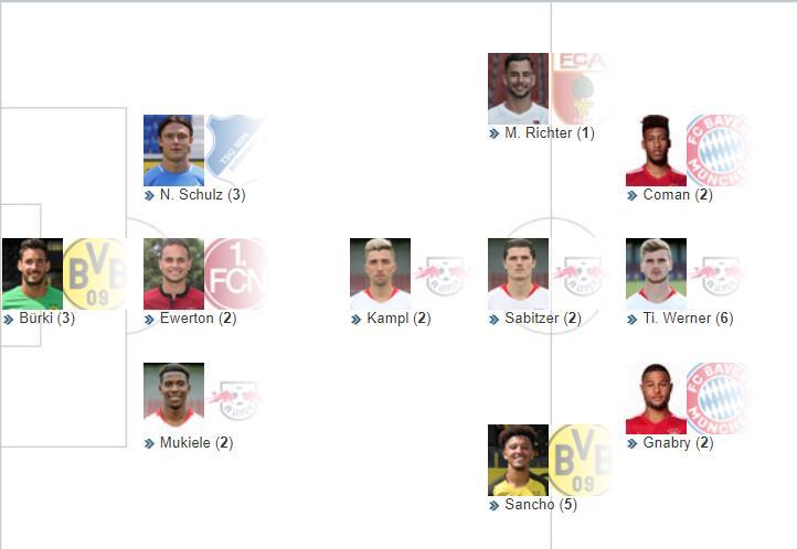 德甲第29轮最佳阵容:科曼、格纳布里、桑乔入选