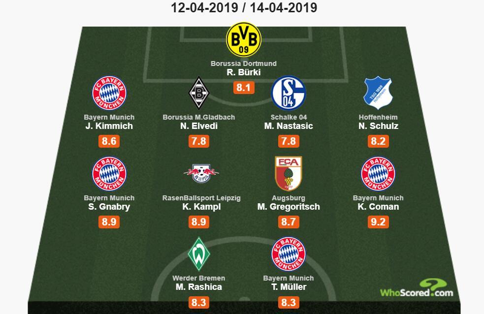 Whoscored德甲29轮最佳阵:拜仁4将,多特门将布尔基在列