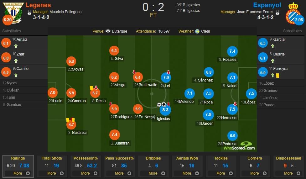 莱加内斯vs西班牙人评分:伊格莱西亚斯全场最高 武磊7.0分