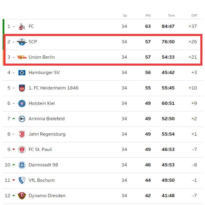 时隔五年重返德甲,帕德伯恩以德乙第二升级
