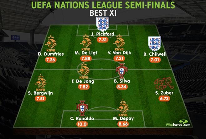 whoscored欧国联半决赛最佳阵:C罗满分领衔荷兰六人入选