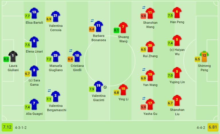 中国女足sofascore赛后评分:王霜队内最高8.1分