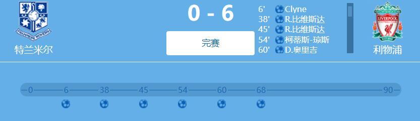 友谊赛-布鲁斯特双响杰拉德表弟破门 利物浦6-0大胜特兰米尔