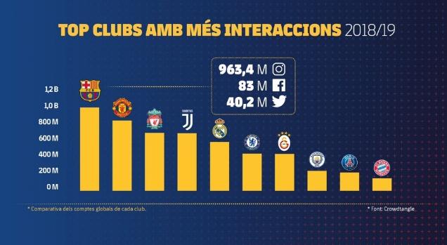 巴萨成为唯一社交媒体互动次数超10亿的体育机构