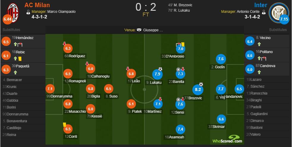 米兰德比赛后评分:B罗斩获进球,8.2分全场最高