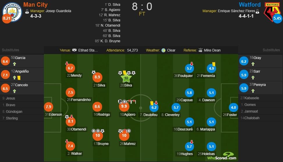 曼城vs沃特福德评分:曼城3人获满分 阿圭罗9.9
