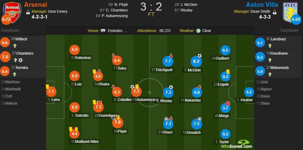 阿森纳VS维拉评分:佩佩首球7.9 贡多齐造两球7.3分
