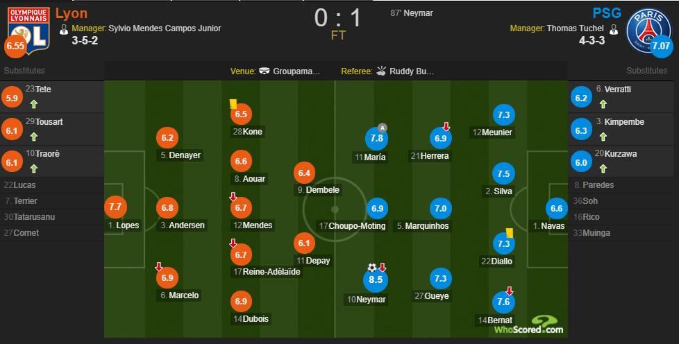 里昂VS巴黎赛后评分:内马尔8.5分全场最高