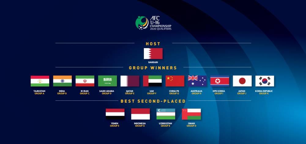 2020亚少赛参赛队:中国时隔2届重返正赛 日韩朝均在列