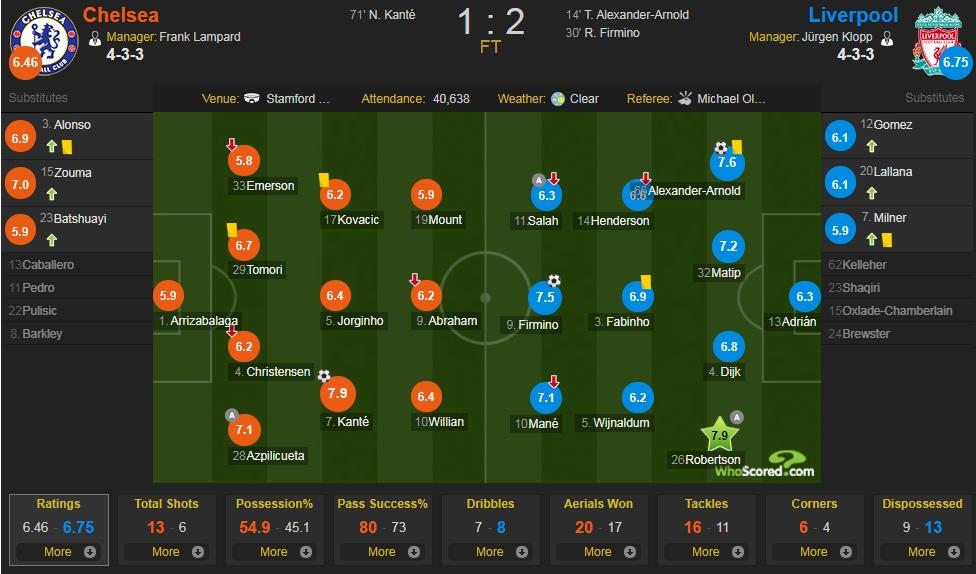 切尔西vs利物浦评分:罗伯逊、坎特7.9分并列最高
