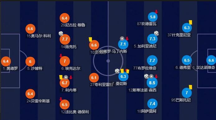 国米vs桑普赛后评分:森西传射8.5分最高 374破门+染红6.3