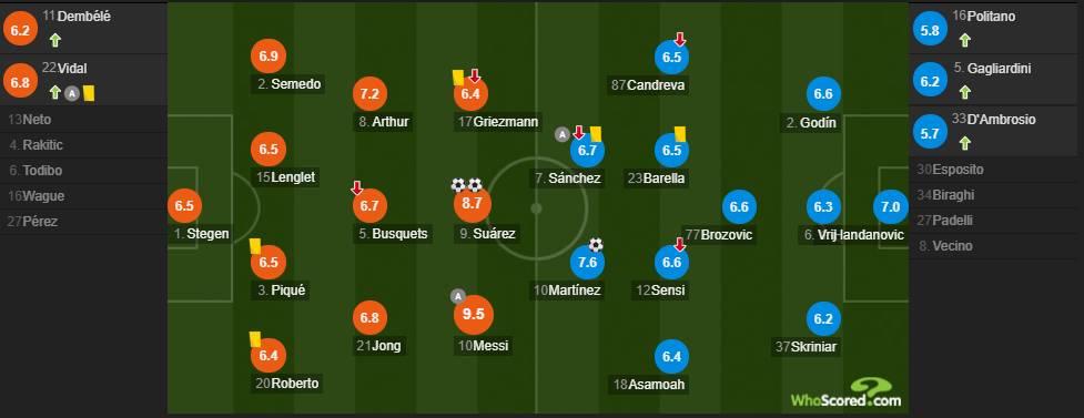 巴萨vs国米评分:梅西最高9.5 苏神双响8.7分