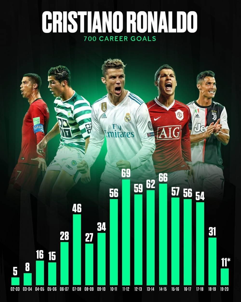 C罗各赛季进球数:11-12赛季69球最多 连续8个赛季破50