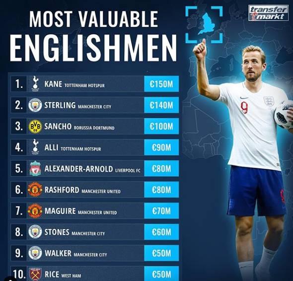 英格兰球员身价:凯恩1.5亿欧居首,斯特林第二桑乔第三