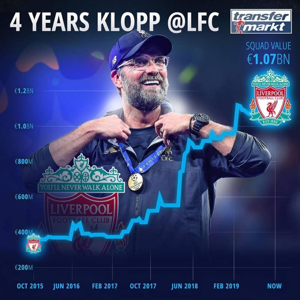 克洛普执教利物浦4周年,俱乐部总身价上涨7亿欧