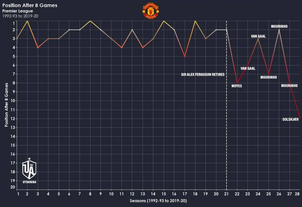 仅高出降级区1分!曼联暂列第14,创英超改制以来最低