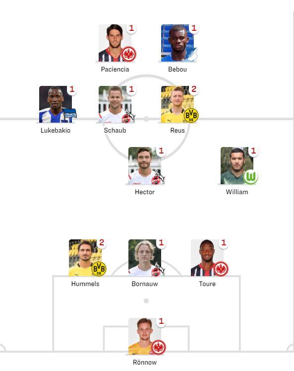踢球者评德甲第8轮最佳阵容:罗伊斯、胡梅尔斯领衔