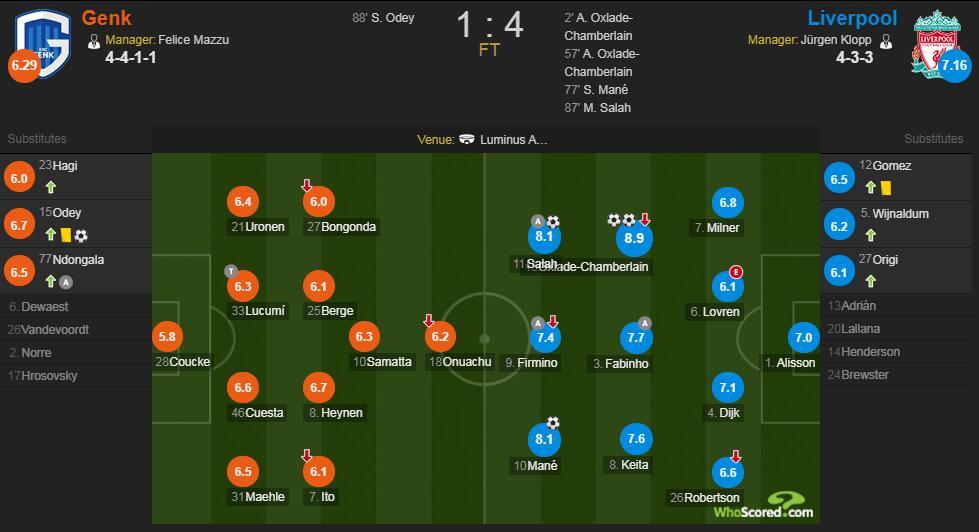利物浦vs亨克赛后评分:张伯伦双响 8.9分全场最高