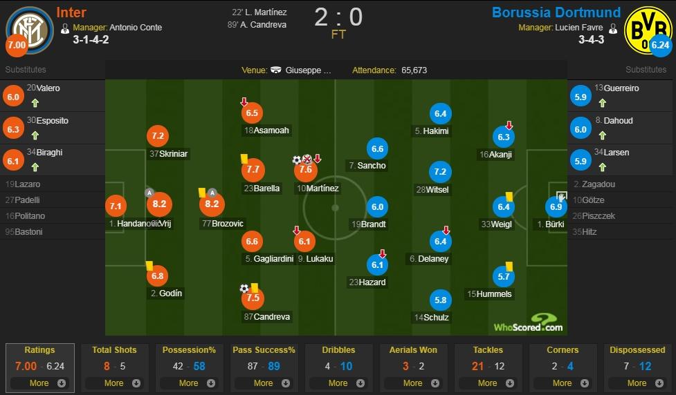 国际米兰vs多特蒙德评分:B罗、德弗里并列8.2分最高