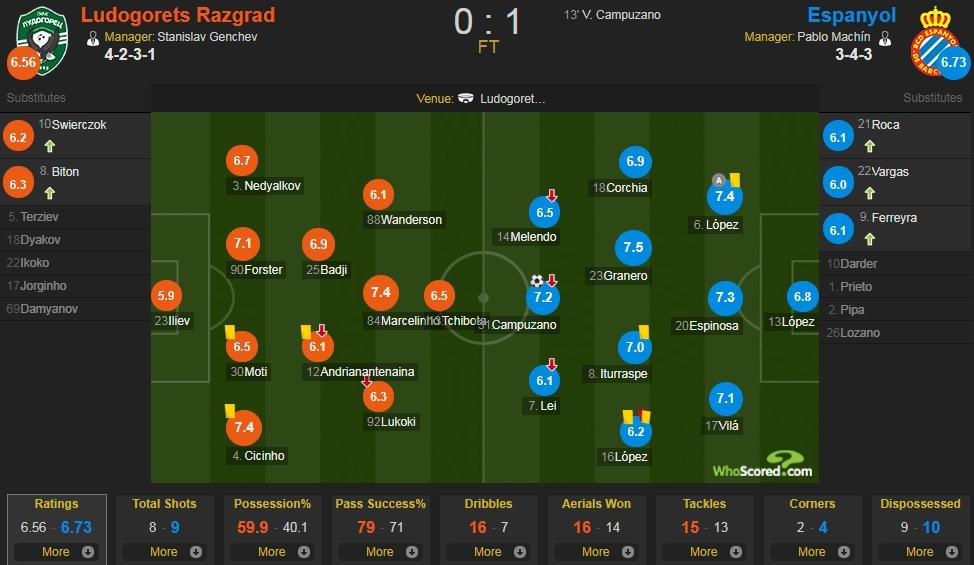 卢多戈雷茨vs西班牙人评分:格拉内罗全场最高 武磊仅6.1