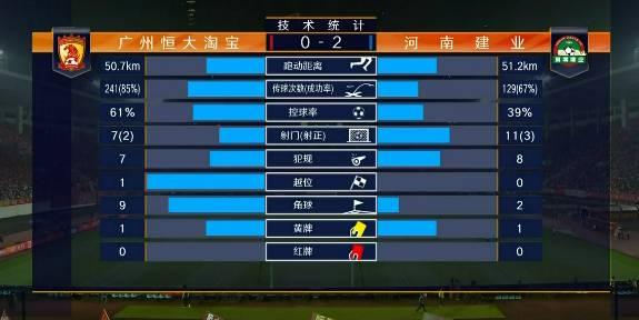恒大半场射门比7-11建业,跑动距离也稍落后于对手