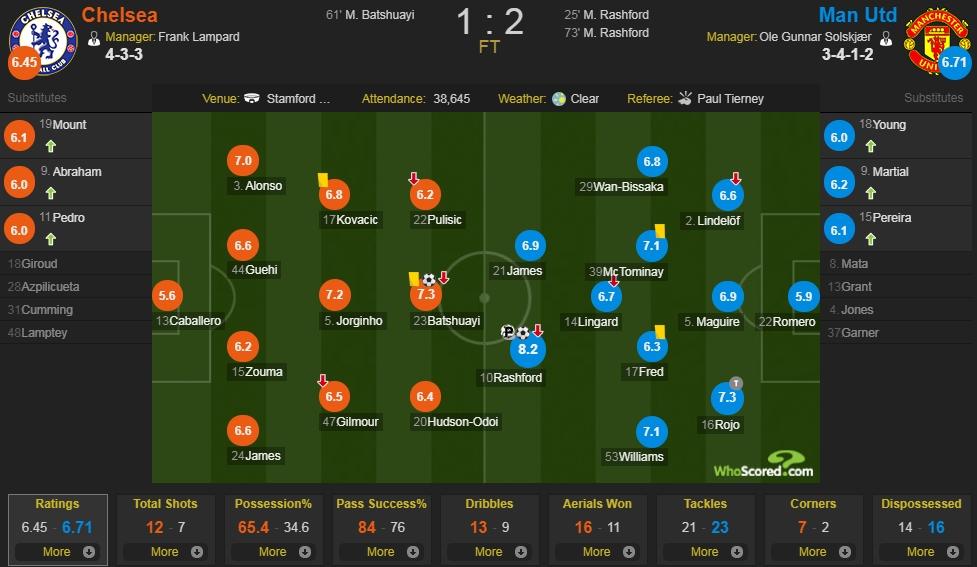 切尔西vs曼联评分:拉什福德8.2分全场最高