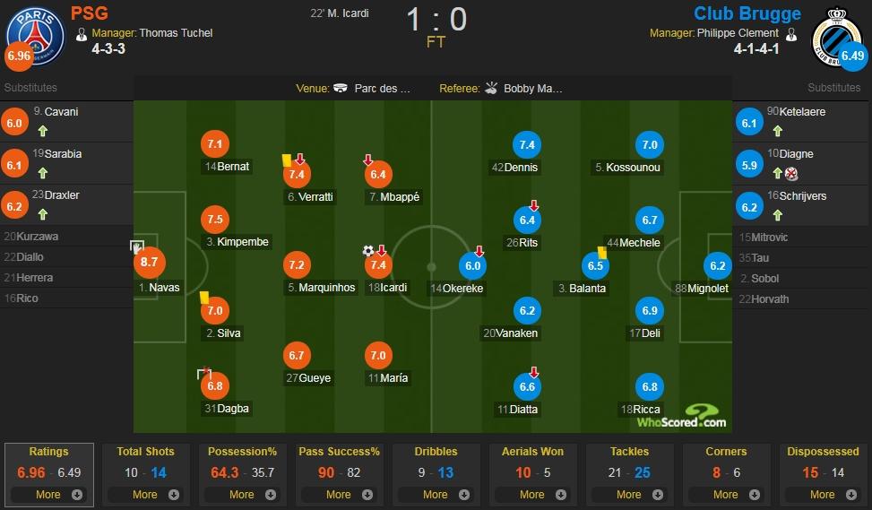 巴黎vs布鲁日评分:纳瓦斯8.7分全场最高