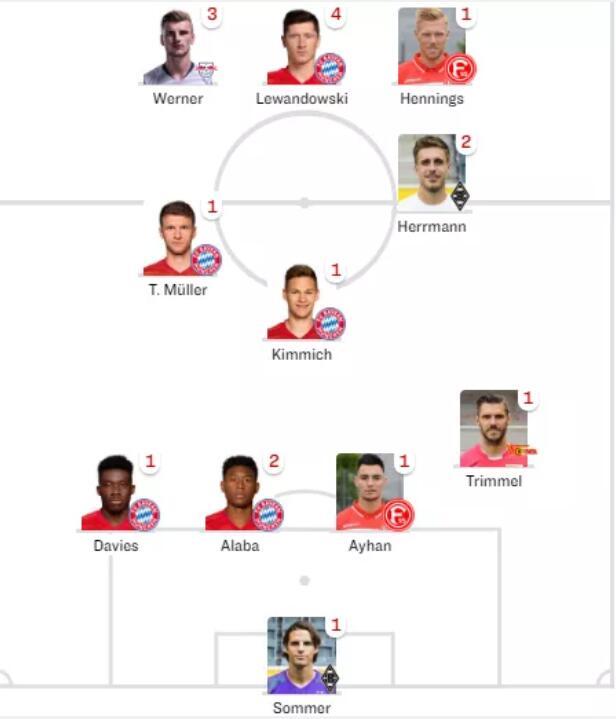 踢球者评德甲第11轮最佳阵:莱万、穆勒领衔