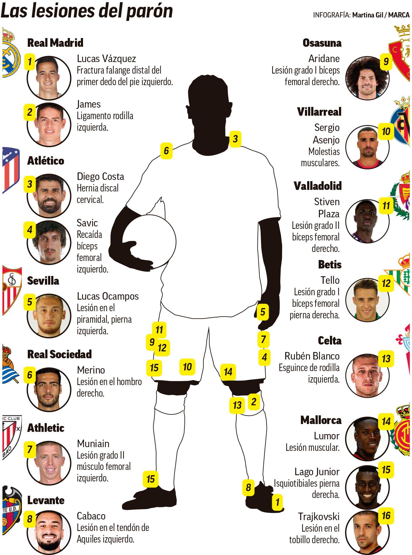 马卡列遭受FIFA病毒的西甲球员:J罗、科斯塔、巴斯克斯在列