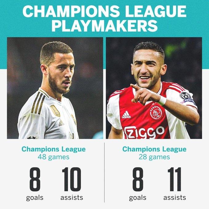 齐耶赫阿扎尔欧冠数据对比:同进8球,前者效率更高