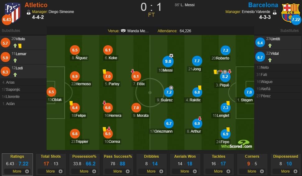 马竞vs巴萨评分:梅西9分全场最高