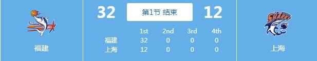 新帅新气象!福建首节仅让上海得到12分 此前场均丢120.8分