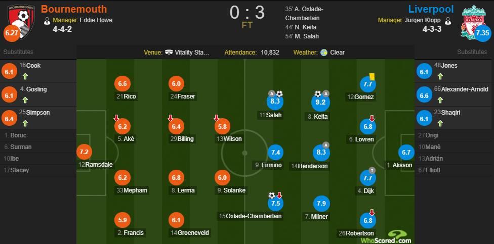 伯恩茅斯VS利物浦评分:凯塔9.2分全场最高