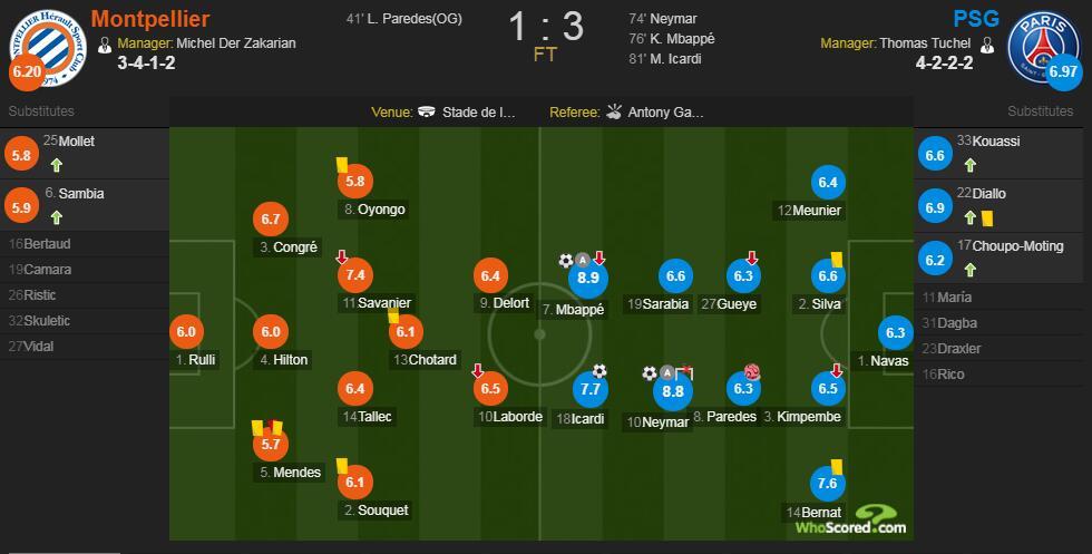 巴黎vs蒙彼利埃赛后评分:姆巴佩传射8.9分最高 内马尔造三球8.8