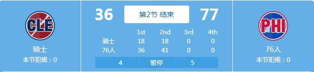 挂机了!76人半场领先骑士41分 创造队史新纪录