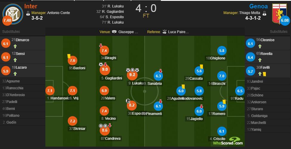 国米vs热那亚赛后评分:卢卡库两射一传 9.2分全场最高