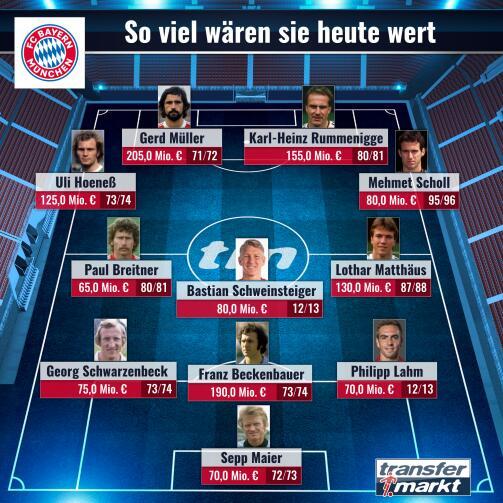 德转评拜仁队史最贵阵容:盖德-穆勒破两亿,拉姆在列