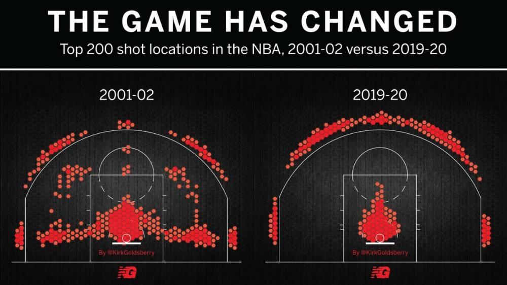 魔球的威力!本赛季平均每次投篮比01-02赛季多得0.09分