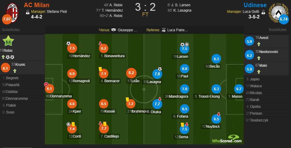 米兰vs乌迪内斯赛后评分:雷比奇替补双响 8.6分全场最高