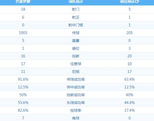 全场数据:巴萨控球率超82%,传球次数破千