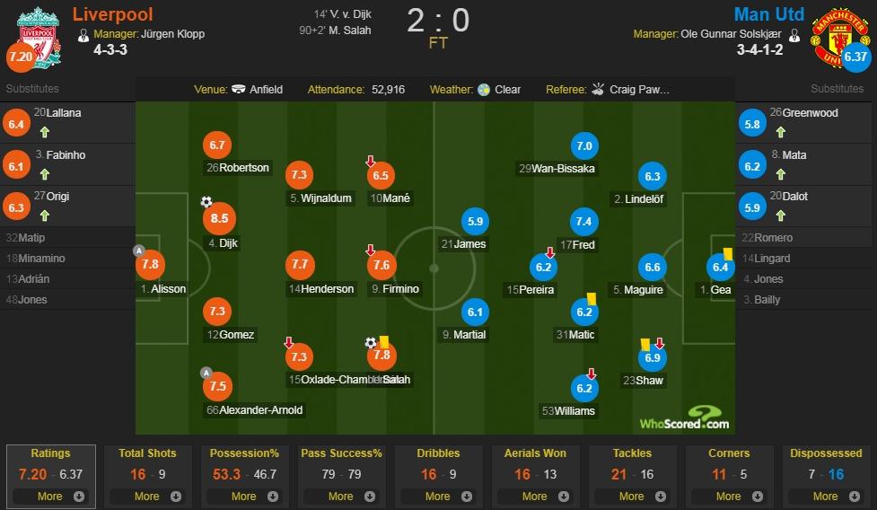 利物浦vs曼联评分:范迪克8.5分全场最高