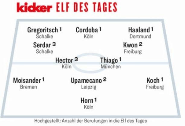 德甲第18轮最佳阵:哈兰德、蒂亚戈领衔