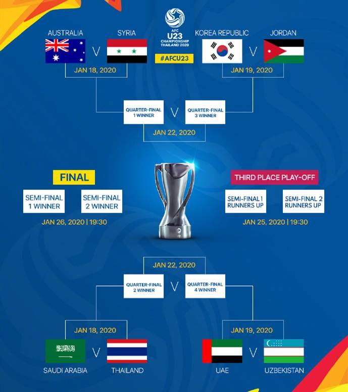 U23亚洲杯半决赛今晚打响,韩国取胜将连续9次参加奥运会