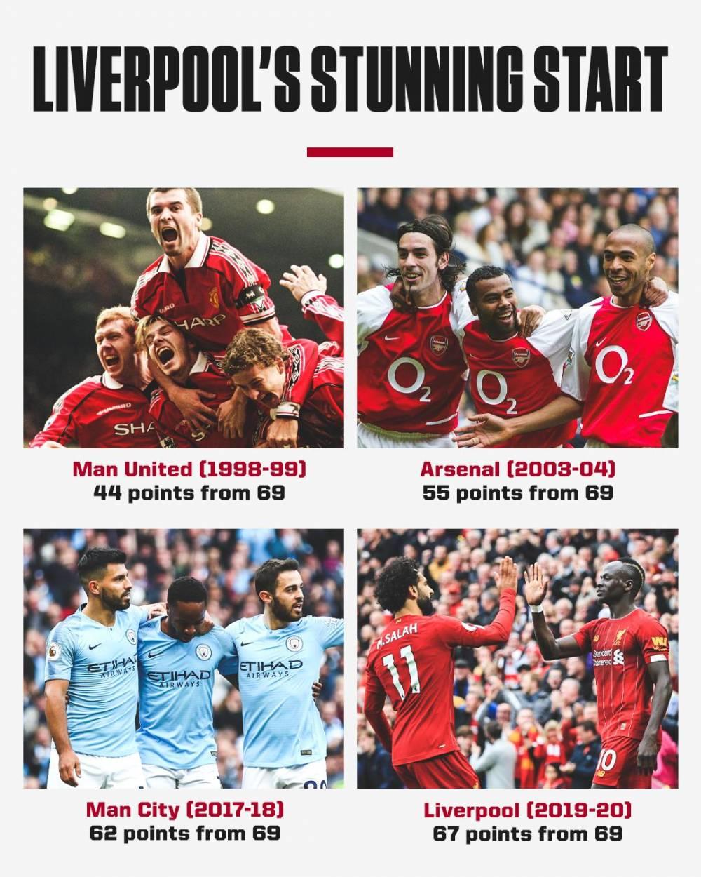 利物浦69分拿67分,超过三冠曼联、不败枪手和百分曼城