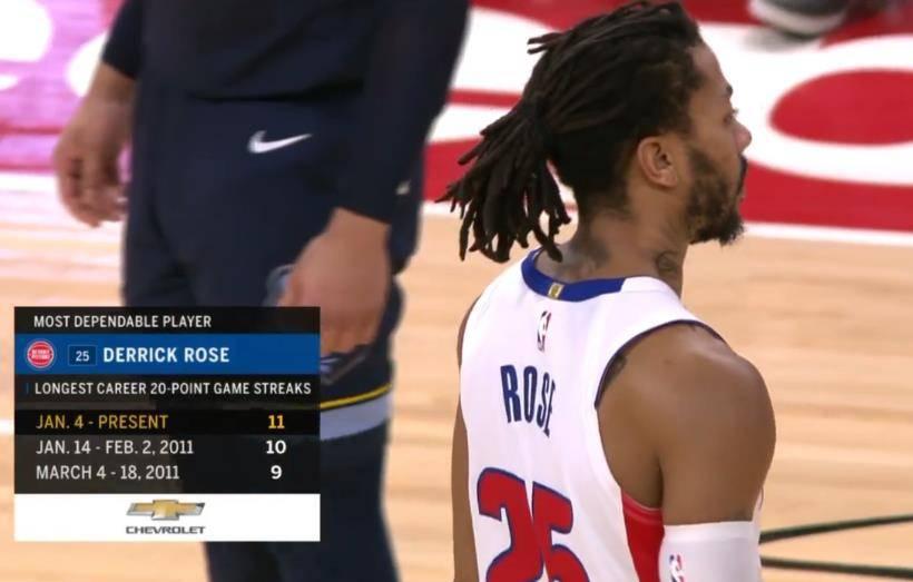 罗斯连续11场得分20+ 刷新个人生涯纪录