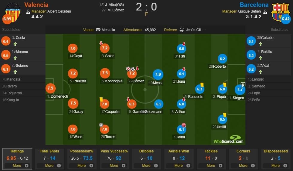 瓦伦西亚vs巴塞罗那评分:巴萨仅梅西、特狮上7分