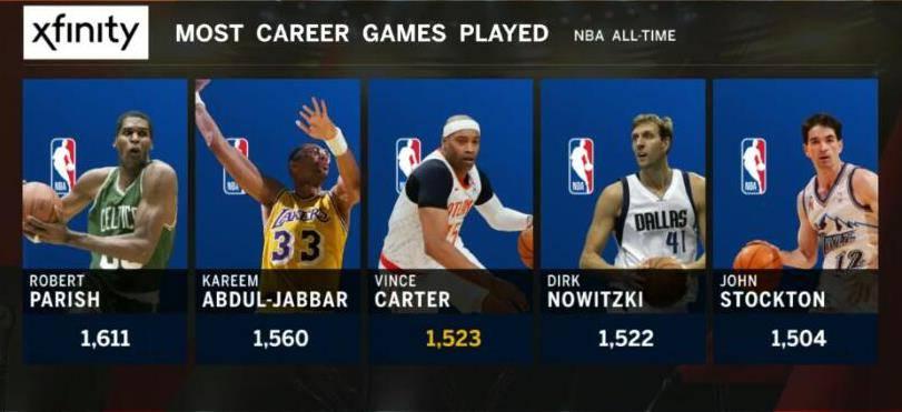 NBA常青树!卡特生涯出场数超越德克 独享历史第三