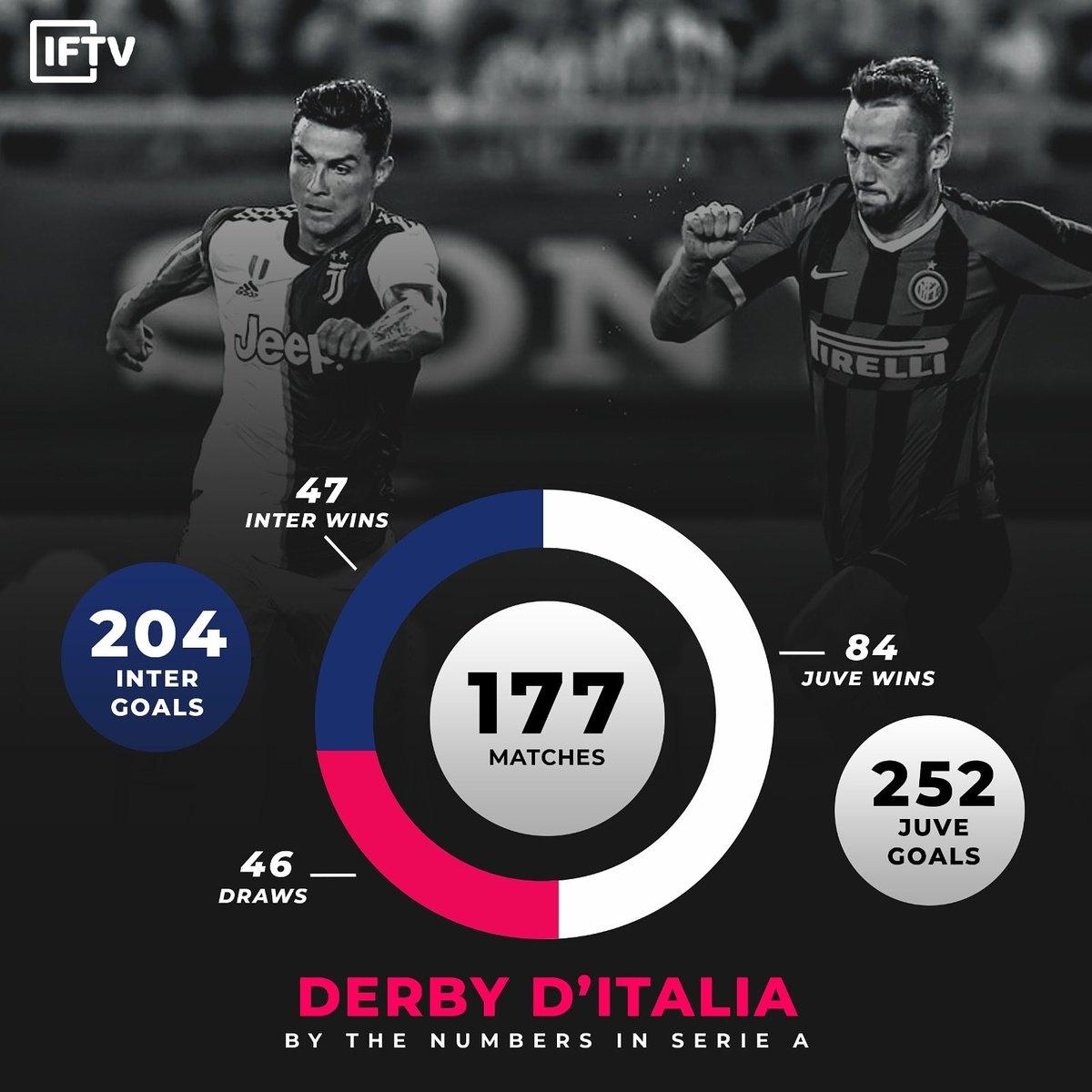 意大利国家德比的意甲历史战绩:尤文84胜47负占优