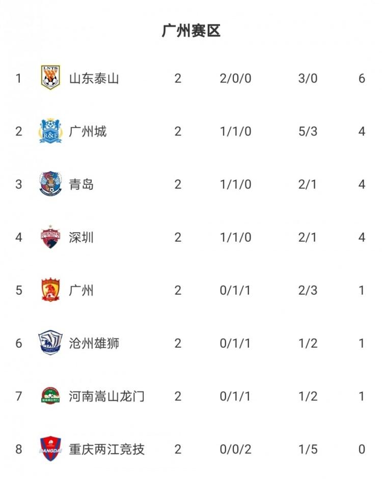 中超第二轮积分榜:海港泰山领跑各自赛区,国安苏州赛区垫底