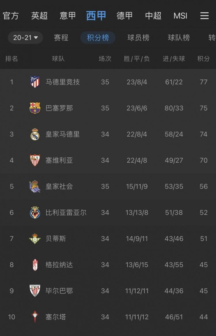 西班牙足球甲级联赛历届冠军_西班牙足球联赛积分榜_西班牙甲级联赛积分榜